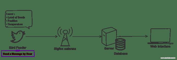 Communication principle