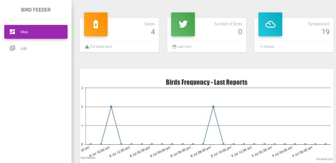 Bird feeder reports