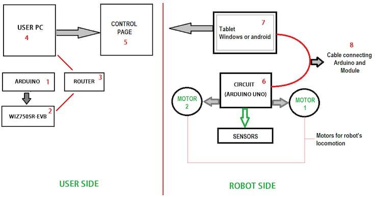 Robo Hazel using Arduino and WIZnet S2E - Hackster io