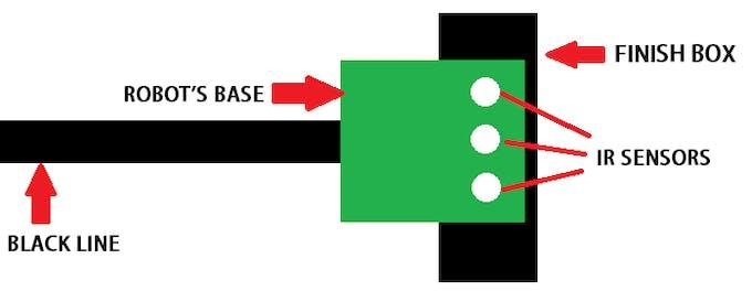 FInal position mark