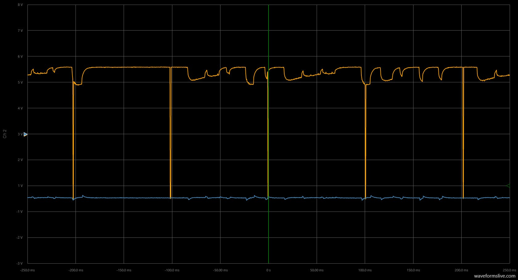 The drops to 0V in the yellow indicate points where the Arduino is measuring the voltage divider.