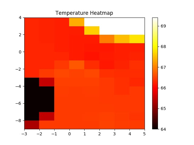 Temperature Heatmap