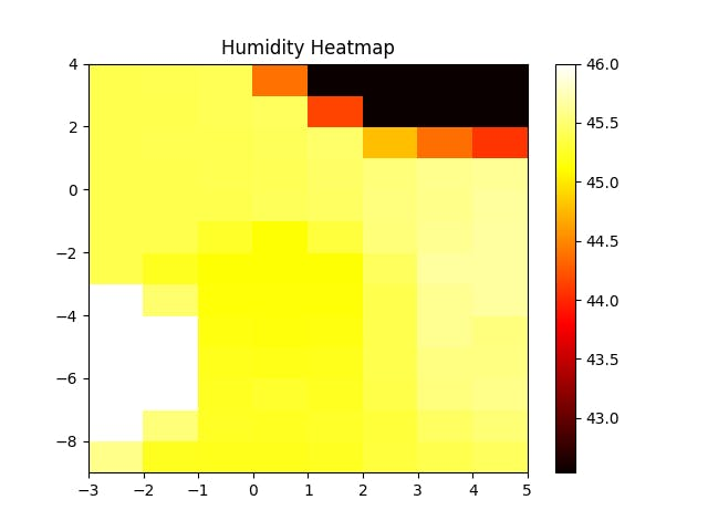 Relative Humidity Heatmap