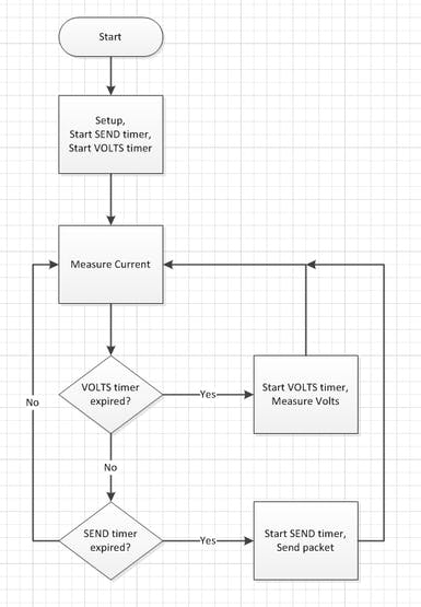 High level flow diagram of the firmware