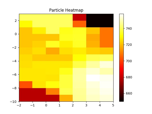 Particle Heatmap