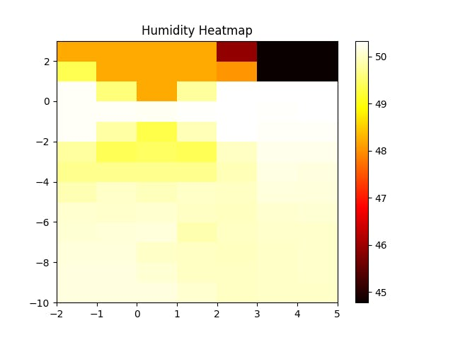 Humidity Heatmap