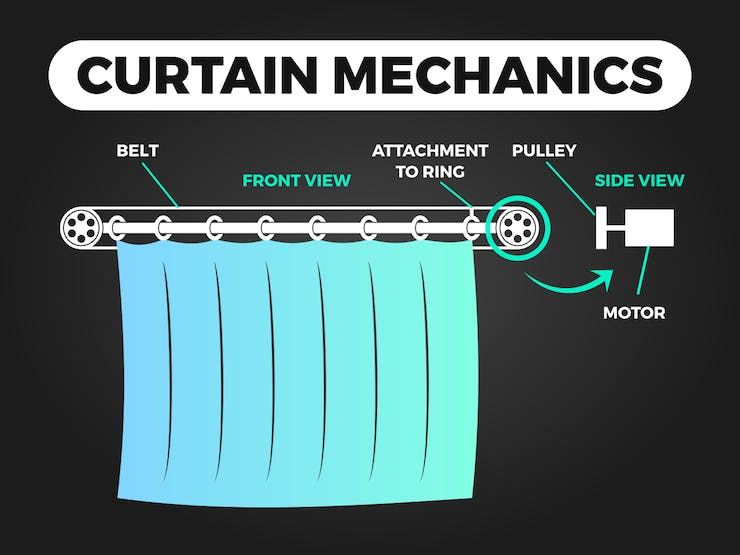 Typical attachment of motor to curtain