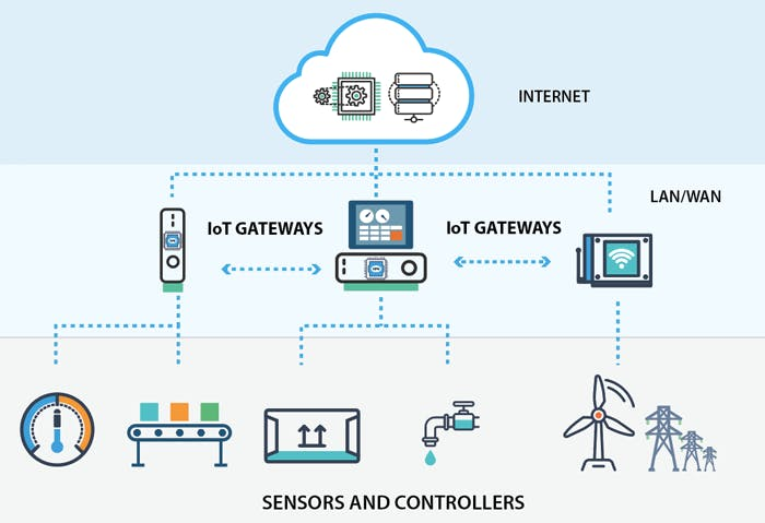 IoT Gateway: Courtesy: https://openautomationsoftware.com/