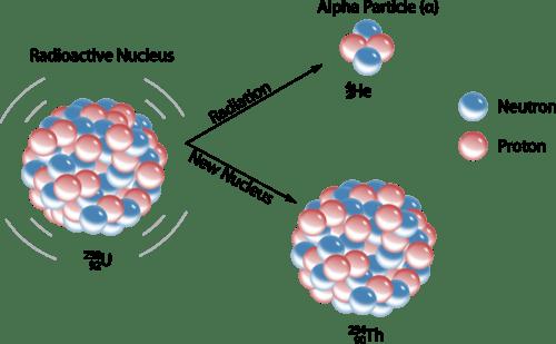 U238 Natural decay, from https://underground.physics.berkeley.edu/SNO+.html