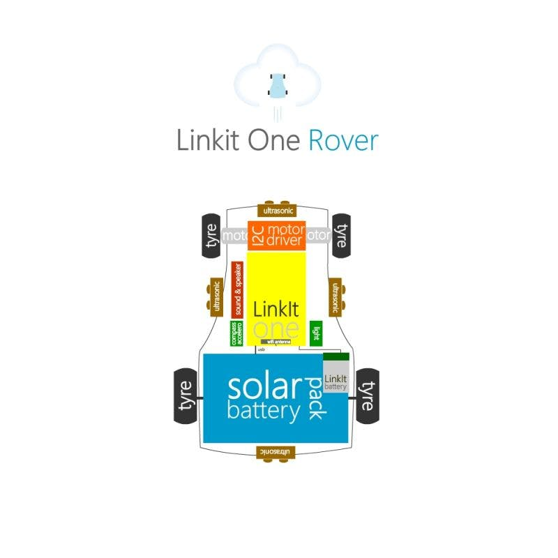 LinkIt One Rover