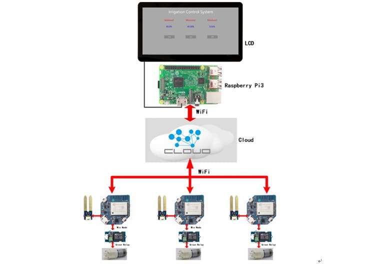 Irrigation Control System Based on Wio Node