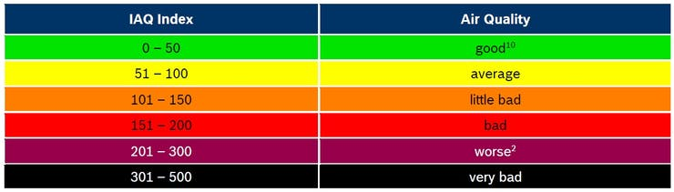 BSEC Indoor Air Quality classification and color-coding
