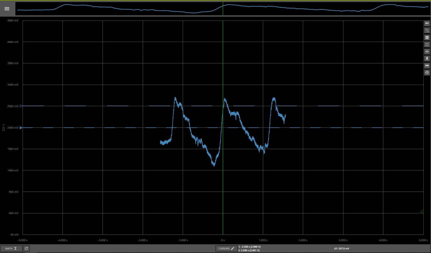 An example of a good waveform with which to set the comparator thresholds.