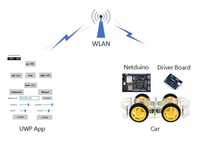 UWP Controlled Wireless Netduino Car