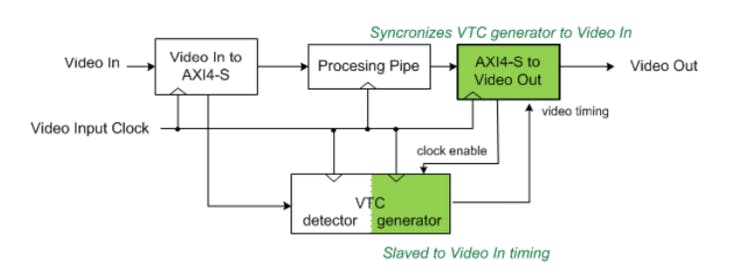 AXIS to Video connection to VTC in slave mode