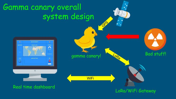 Overall system layout