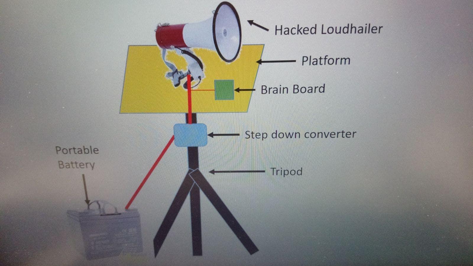 Conceptual look of the Bird Repeller