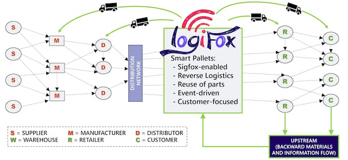 How does Logifox fit into Supply Chain?