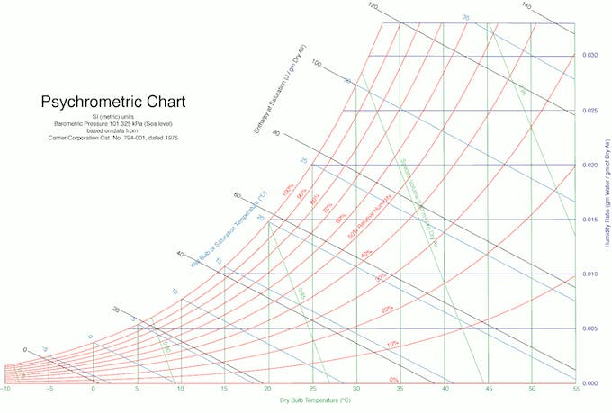 The original Psychrometric Chart
