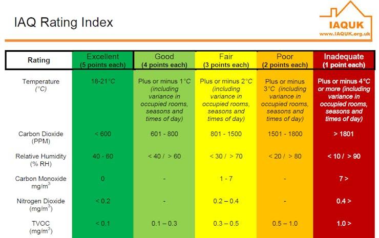Chiiiiiirp! Indoor Air Quality Measurement and Alarm - Hackster io