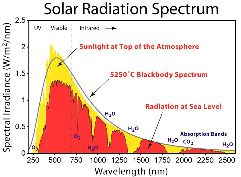 https://commons.wikimedia.org/wiki/File:Solar_Spectrum.png