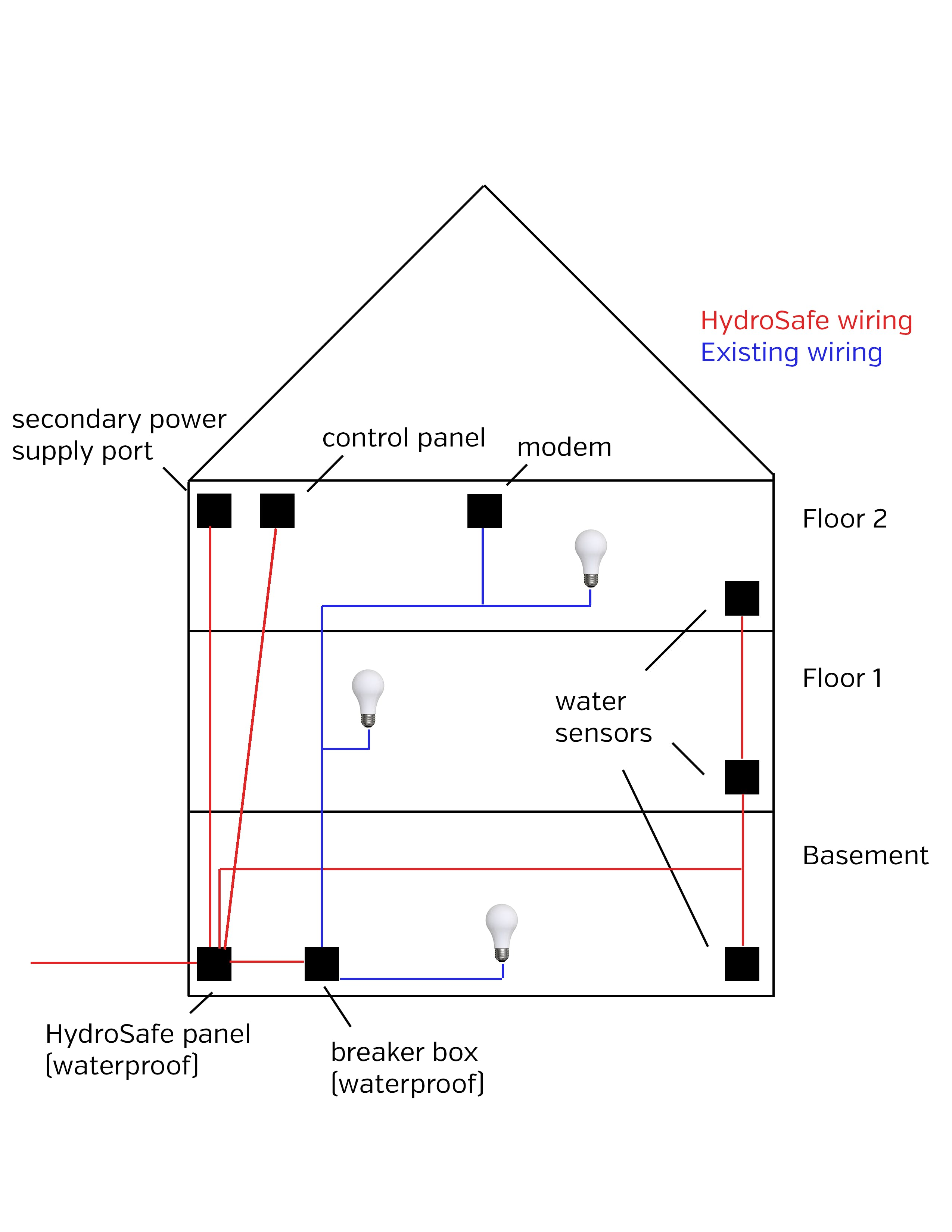 General diagram of installation locations. The secondary power supply port and modem is located at the top floor of the home so that it will be most safe from flooding.