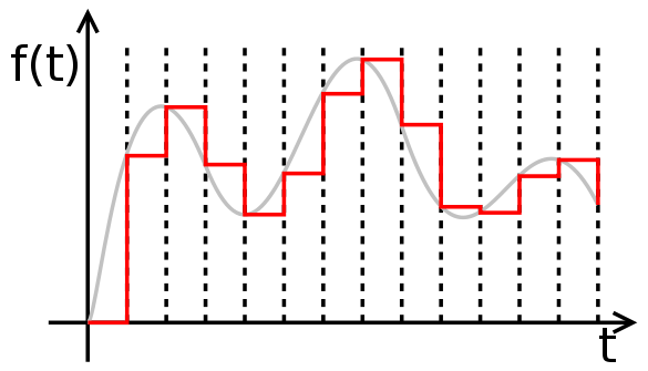 Think of the red, blocky chunks as a digital pulse and the grey curve as the corresponding analog signal achieved from the LPF. Picture from https://commons.wikimedia.org/wiki/File:Zeroorderhold.signal.svg