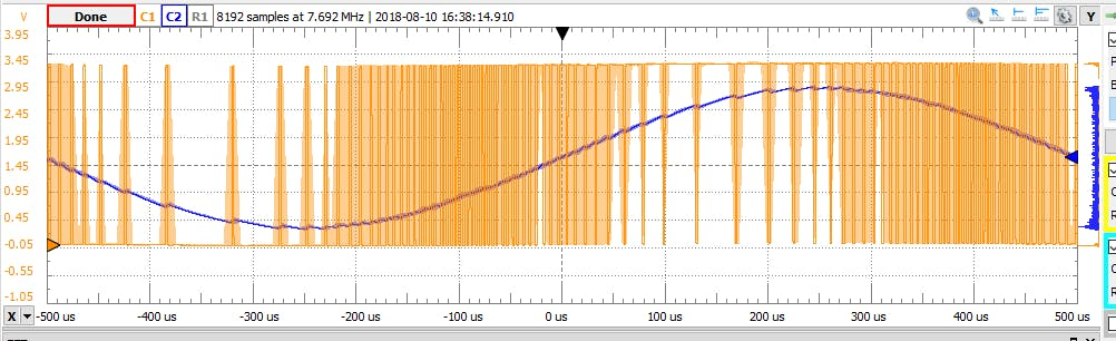 PDM in and filtered output at 500kHz clock speed. Looks like a better sine approximation than PWM at that clock speed.