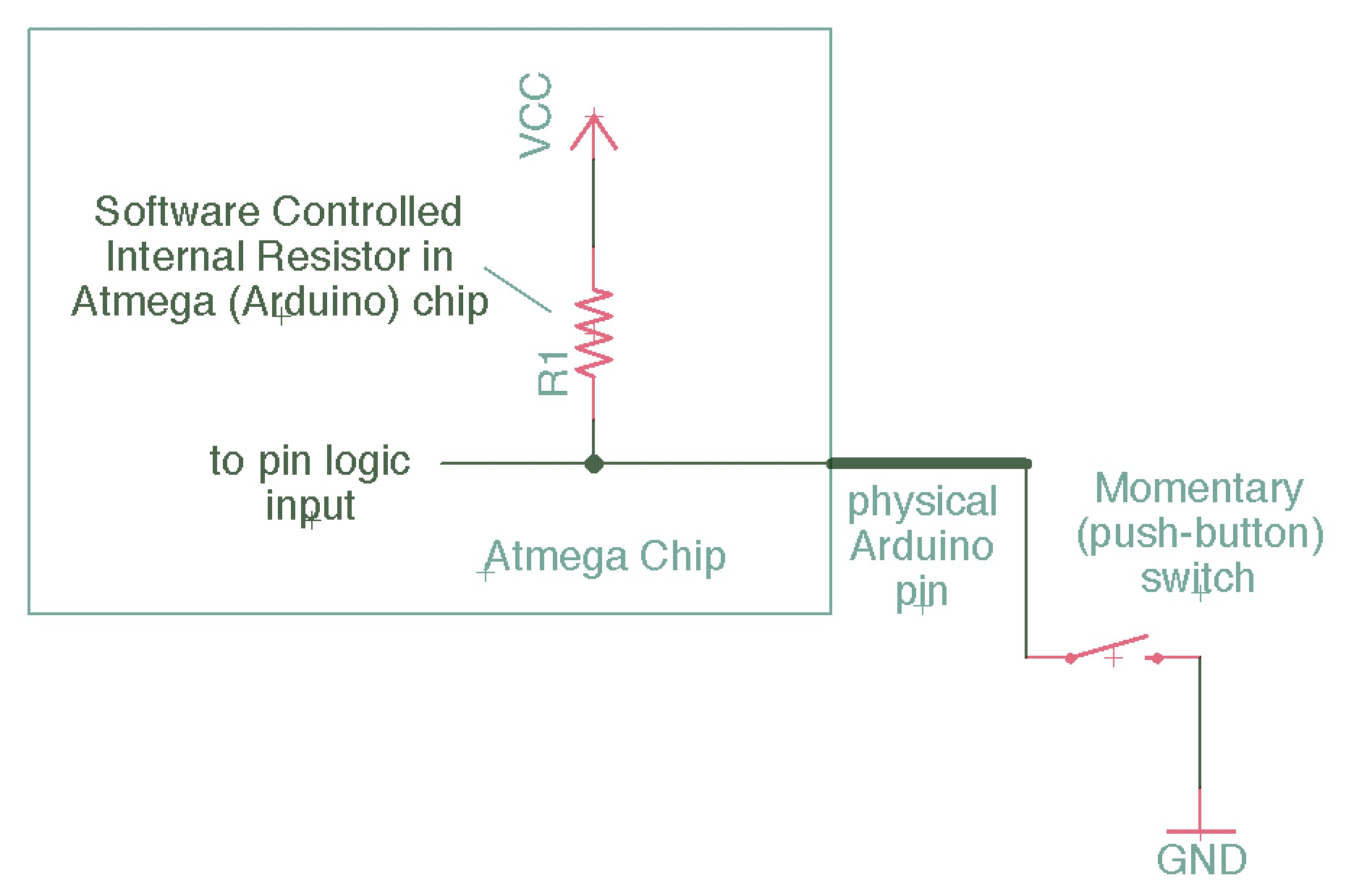 D. Internal configuration of the pull up inside the microcontroller.