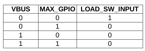Load On/Off state table