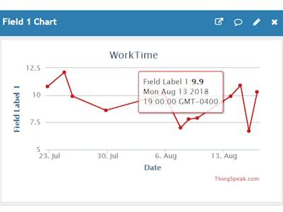 WorkTime Logger Using ThingSpeak and MATLAB® IoT Analytics