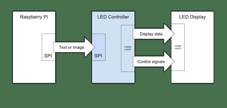 LED Display Controller Block Diagram