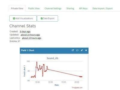 IoT-Based Power Decibel Meter