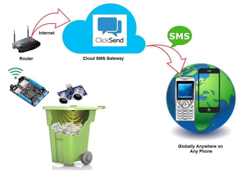SmartBin Using Netduino 3 WiFi