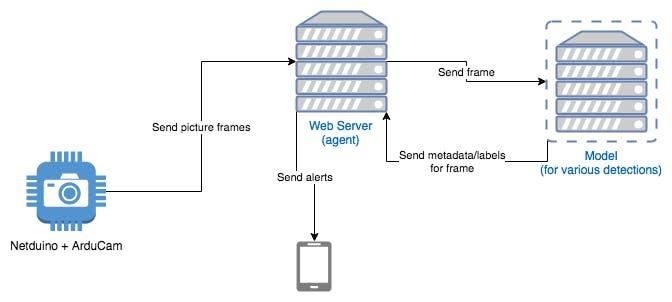Netduino Smart Camera - Hackster io