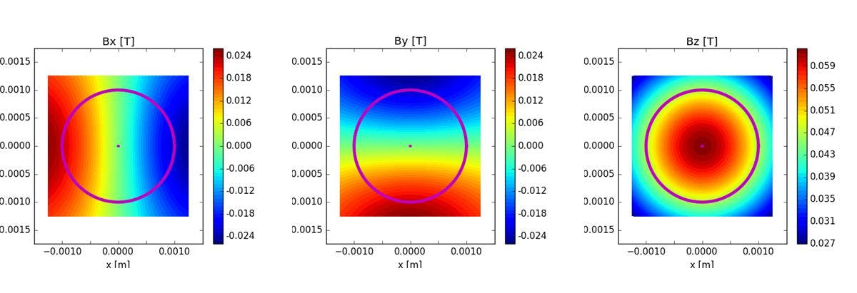 Image of magnetic field intensities in x, y, and z directions.