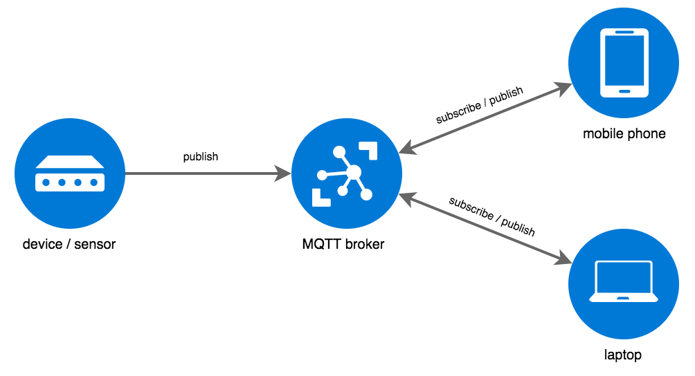 Understanding MQTT is very easy