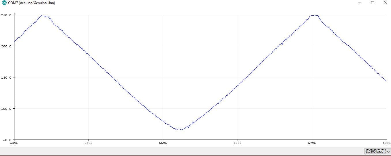 Data from the magnetic sensor varying in the span of 180 degrees. Data was accurate