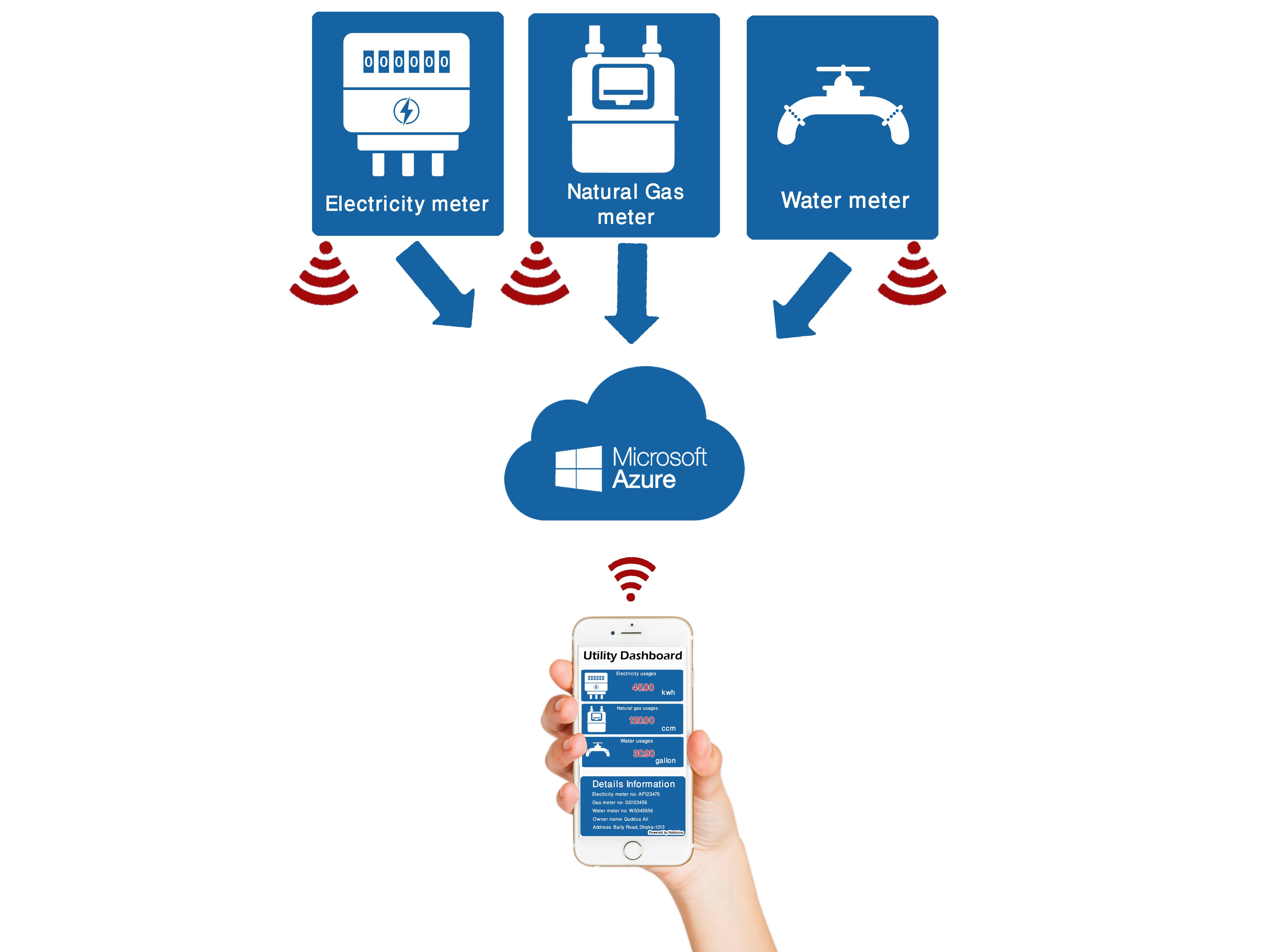 Realtime Utilies usages monitoring system based on IoT