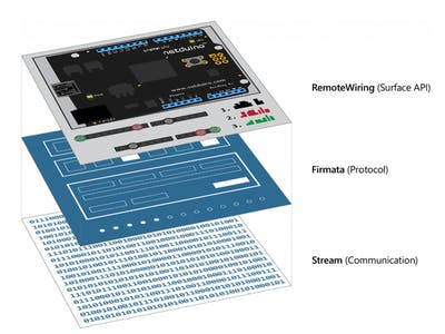 Windows Remote Netduino - Firmata Host for Netduino!