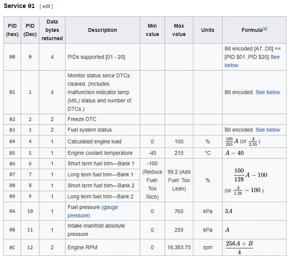 Screenshot of a few PIDs in Service 01 mode (https://en.wikipedia.org/wiki/OBD-II_PIDs)