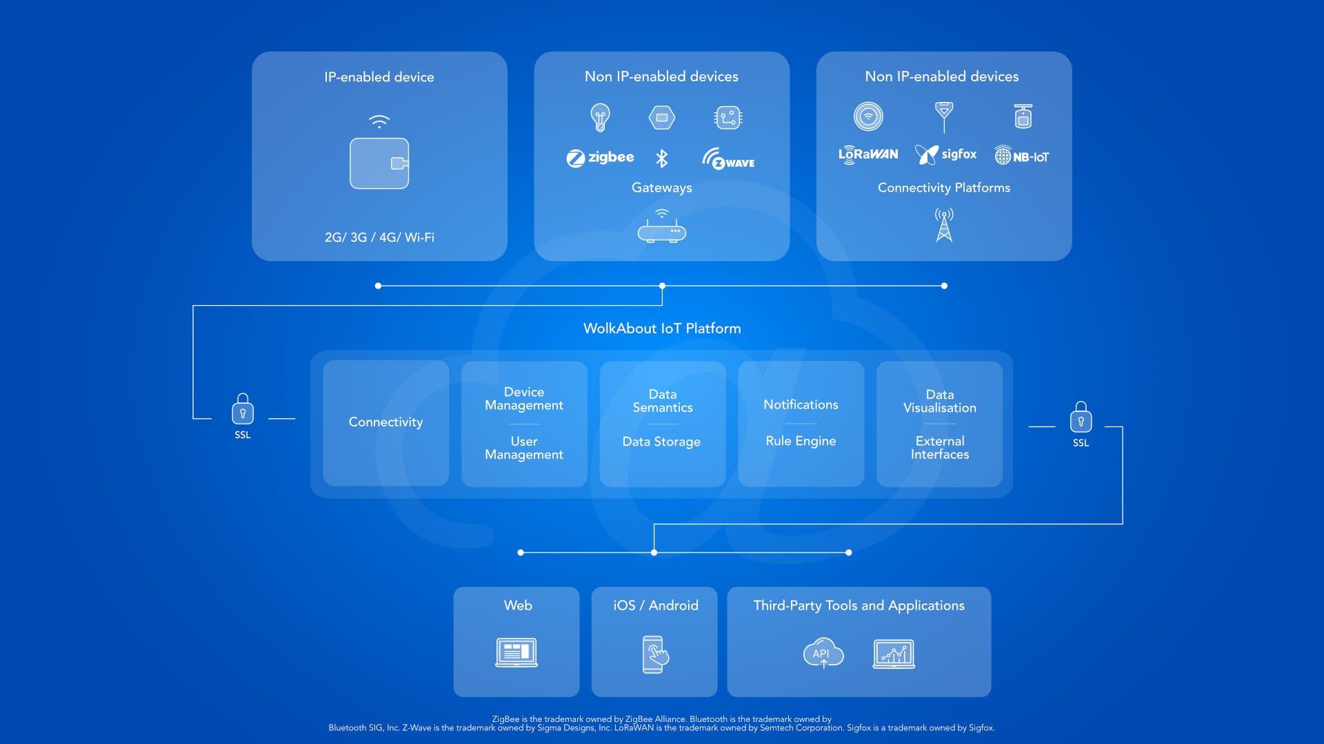 WolkAbout IoT Platform