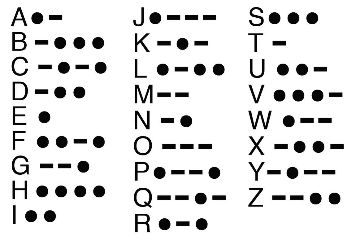Codes of English  Letters