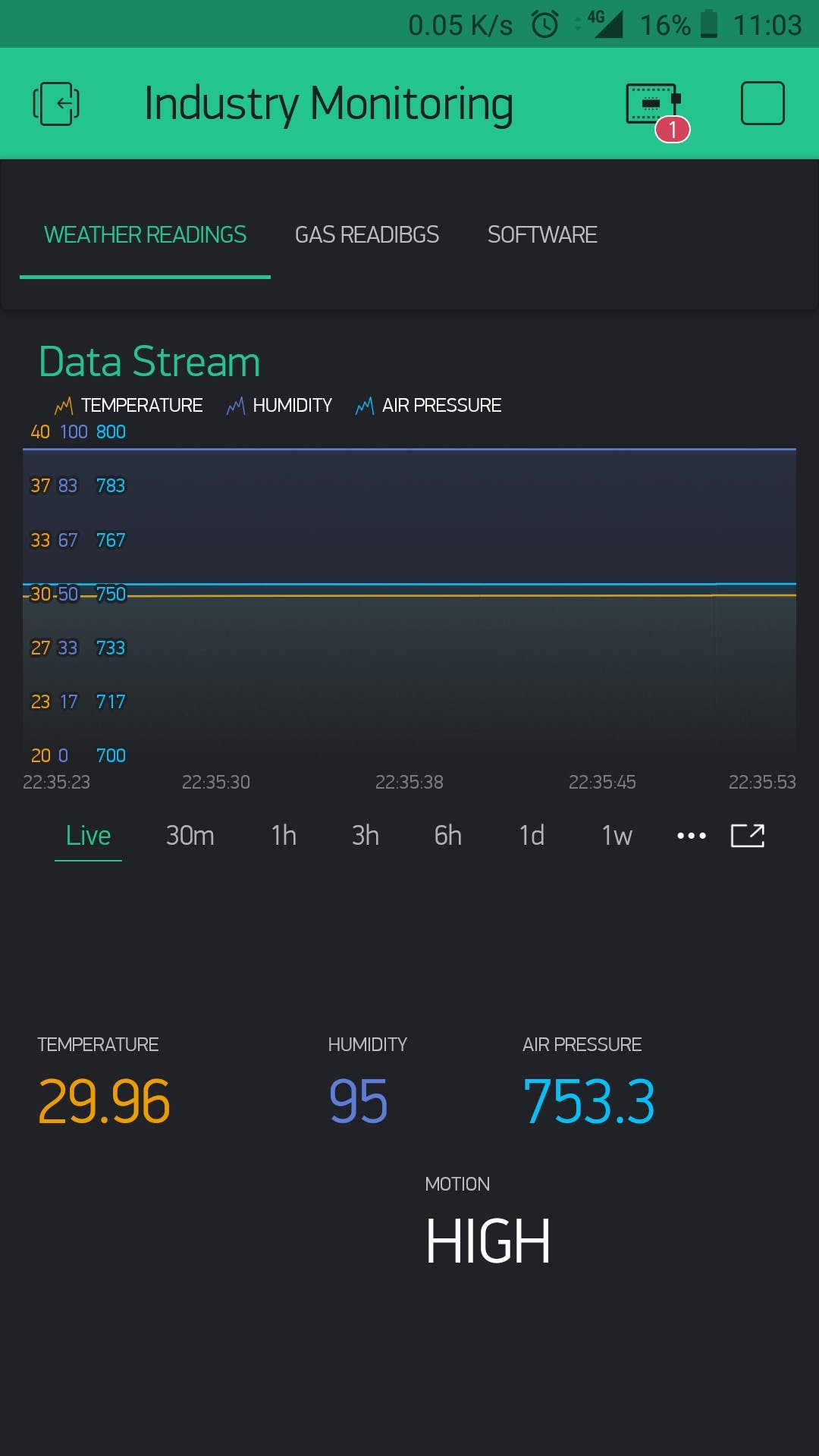 Weather Data on Blynk!