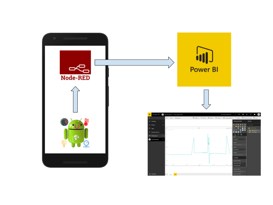 Build an IoT Viz with Your Android Phone's Sensors - Hackster io