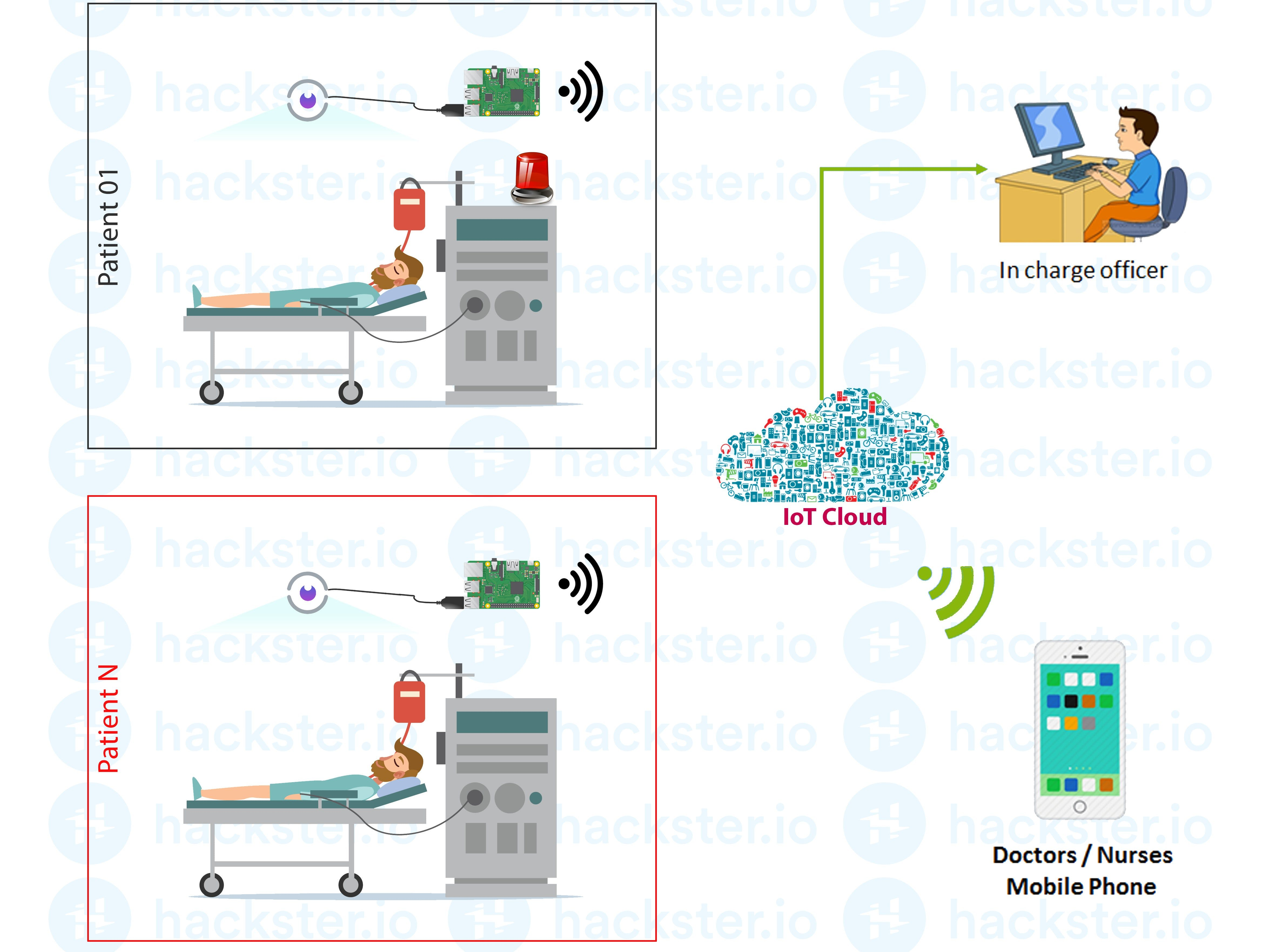 Continuous Patients Monitoring System for ICU Unit