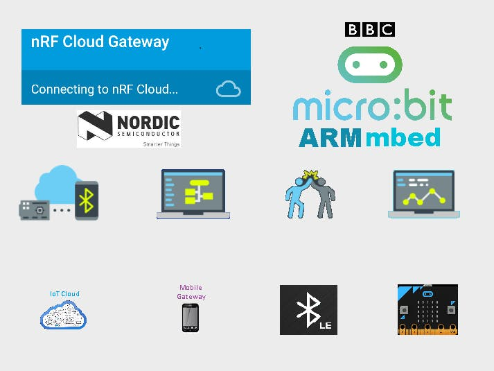 IoT Cloud Access with Micro:bit over BLE for Remote Sensing