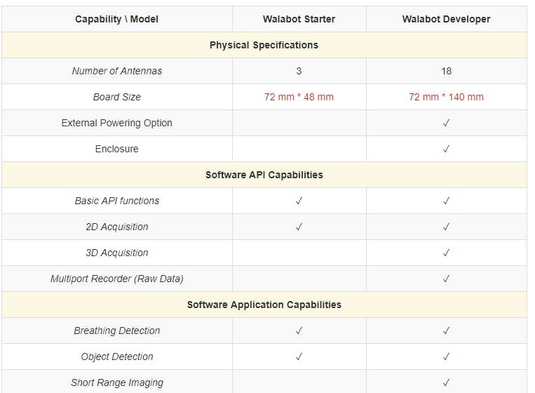 Comparison among the versions of walabot