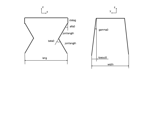 The variable for different geometric parameters