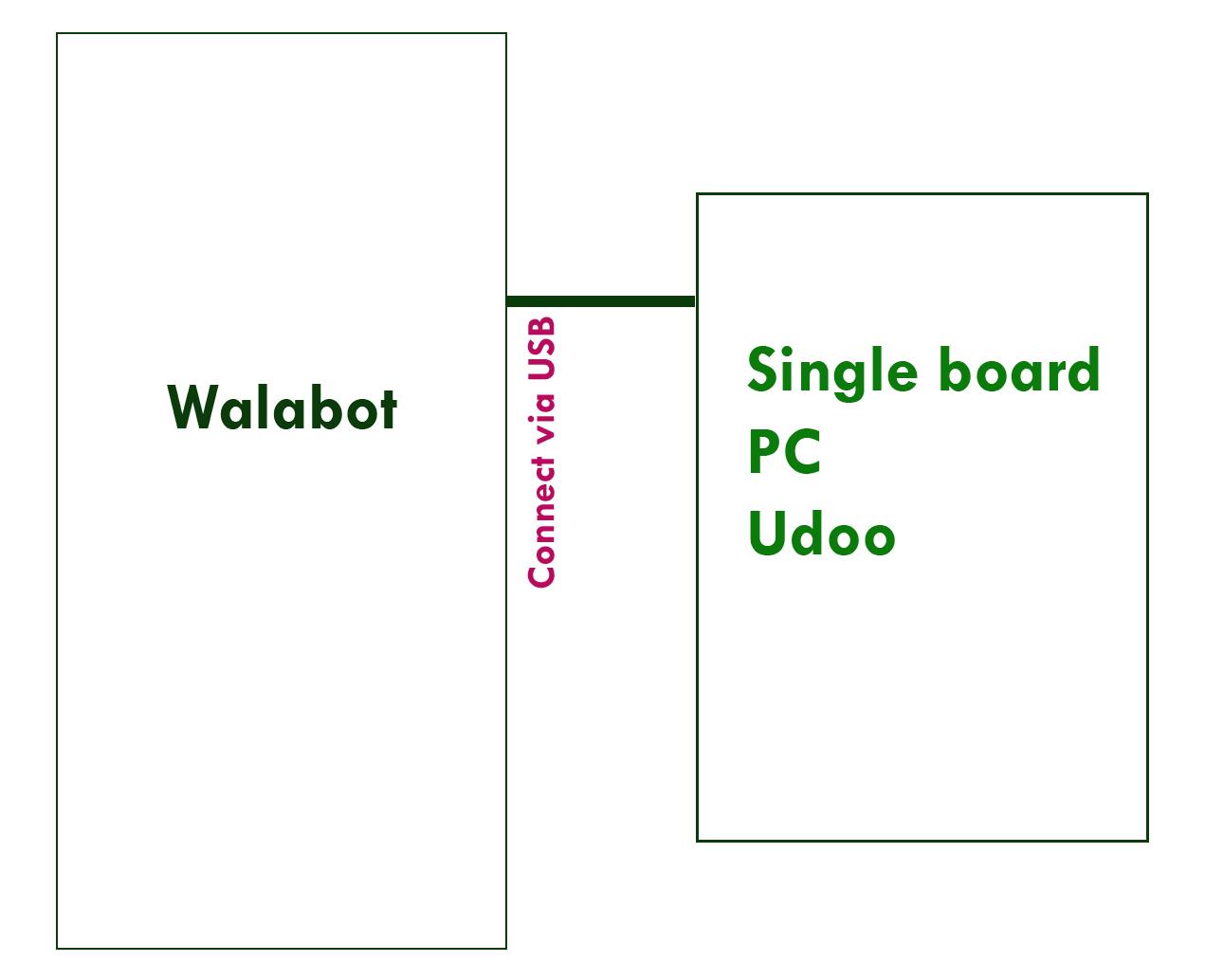 Udoo connection block shvzdjdah2